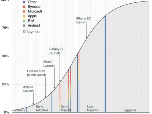 When Will the European Union Five Reach Smartphone Saturation?