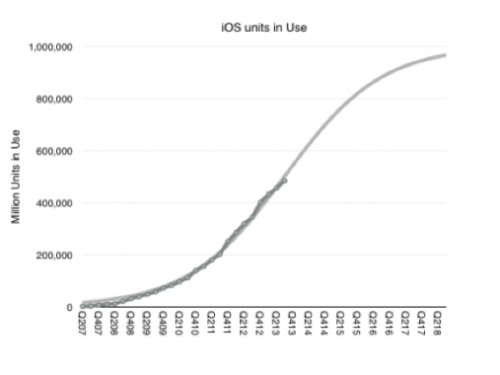 In What Year Apple WIll Have One Billion iOS Devices In Use?