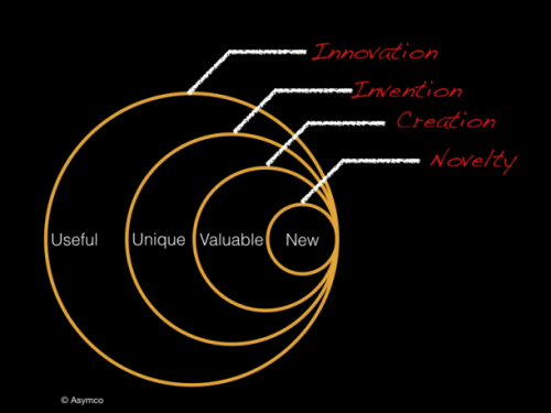 "Dediu on The ""True"" Definition of Innovation"